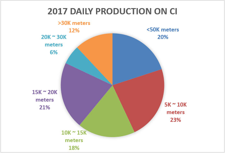 2017 daily production on CI