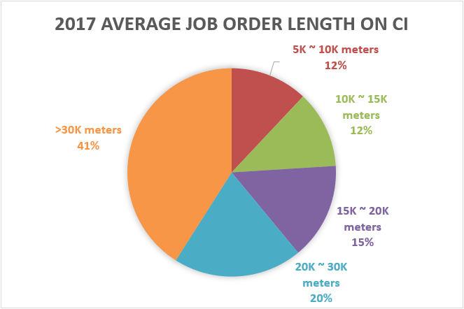 2017 average job order length on CI