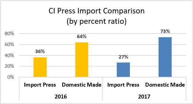 CI Press Import Comparison