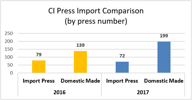 CI Flexo Press Equipment Import Analysis