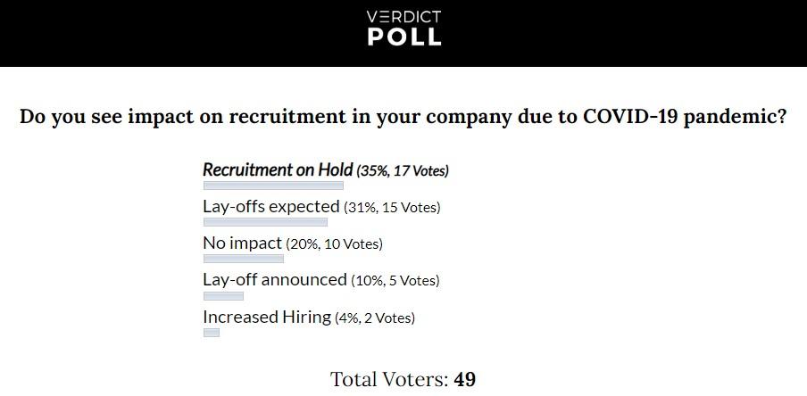 proimages/blog/COVID19_recruitment_poll.jpg