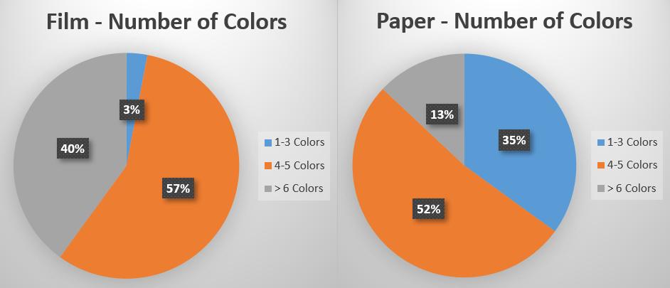 Flexo Printing Color Application
