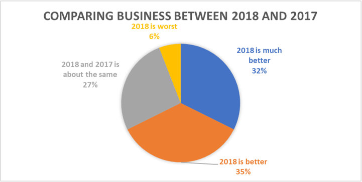 Printing and Packaging Business Conditions in China 2018 and 2017 Comparison