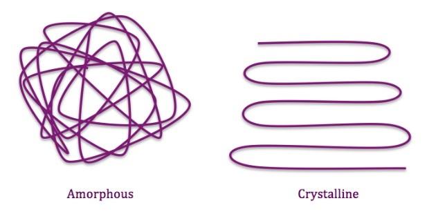 proimages/blog/Crystallinity.jpg