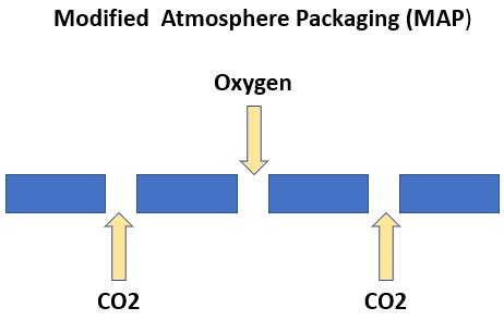 proimages/blog/Modified_Atmosphere_Packaging.jpg