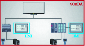 SCADA, HMI difference