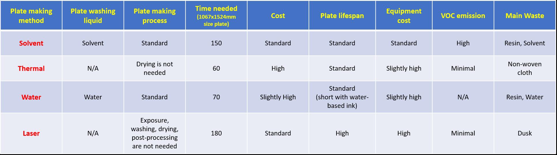 proimages/blog/flexographic_plate_making_comparison_chart.png