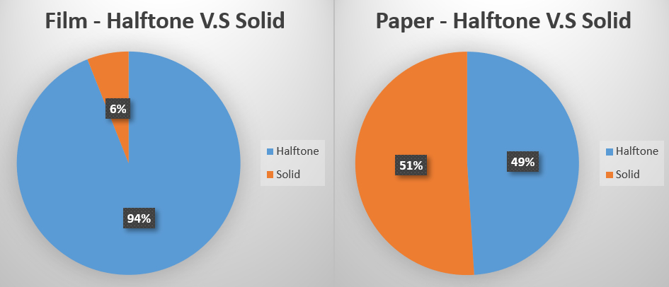 printing halftone_vs_solid on paper and film application