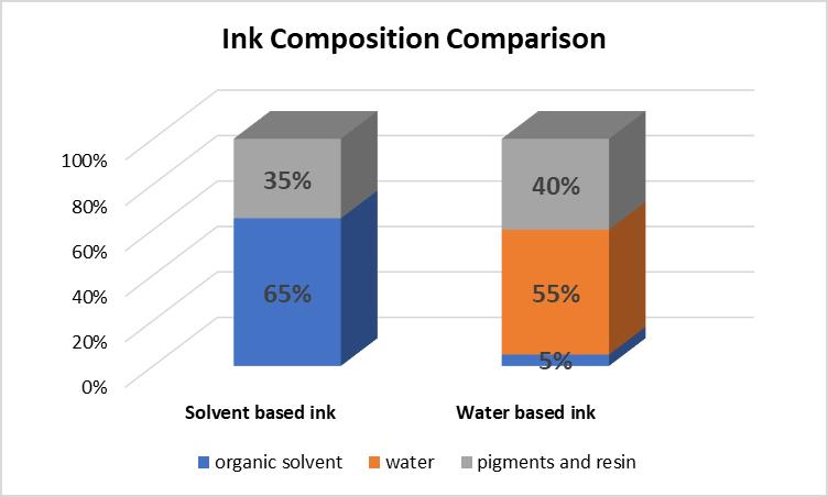 flexo ink composition