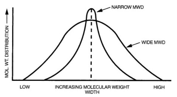 proimages/blog/molecular_weight_distribution.png