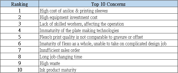 printing and packaging companies top 10 concerns