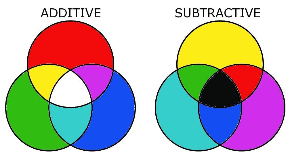 proimages/blog/subtractive_color_model.jpg