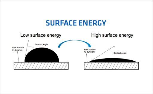 proimages/blog/surface_energy.jpg